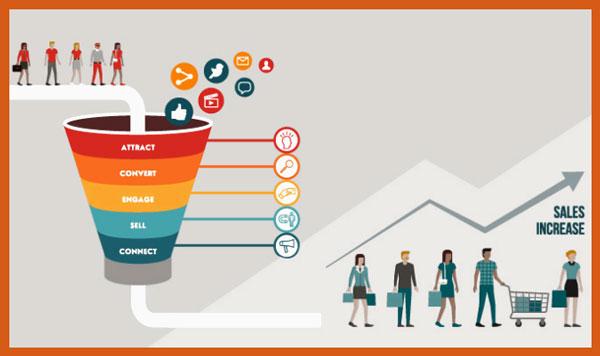 Usare la comunicazione sui social per acquisire e fidelizzare i clienti